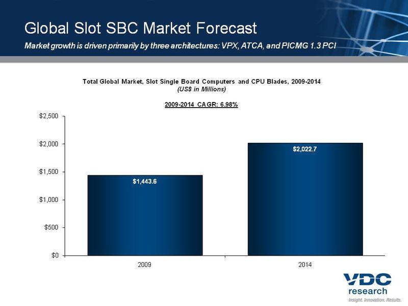 Slot SBC Market Data
