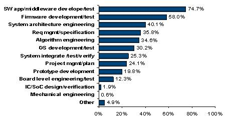 what is the primary role of a software engineer on target embedded systems - Responsibilities Of A Software Engineer