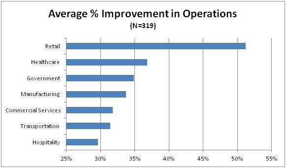 Average % Improvement in Operations