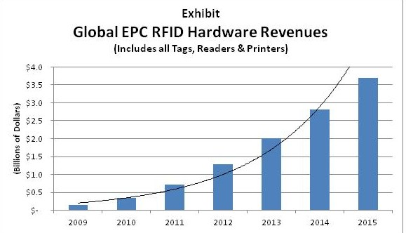 EPC GROWTH