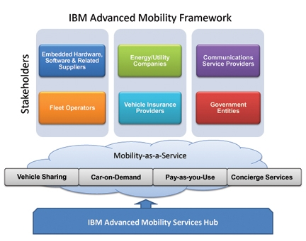 The Embedded Cloud and Connected Vehicles: IBM's Advanced