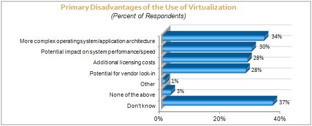 Virtualization_disadvantages