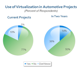 Auto virtualization