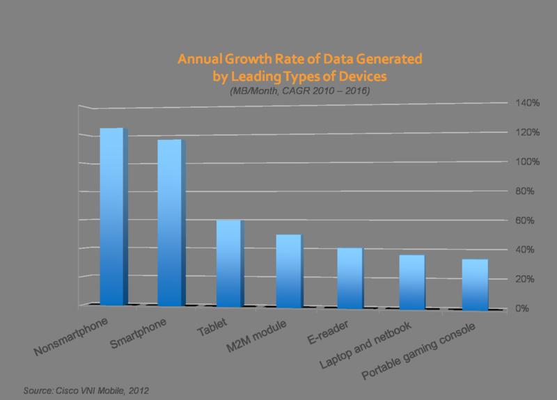 Cisco data