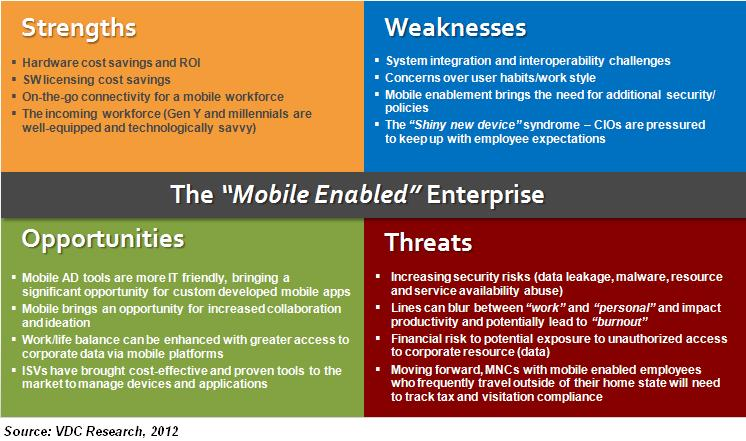 Some Enterprise Mobility Acronyms Are More Important Than