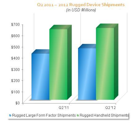 Q2 shipments