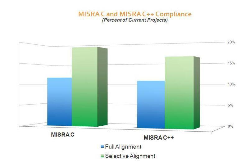 MISRA C 1