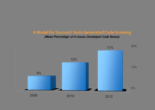 Code generation 2012 2008