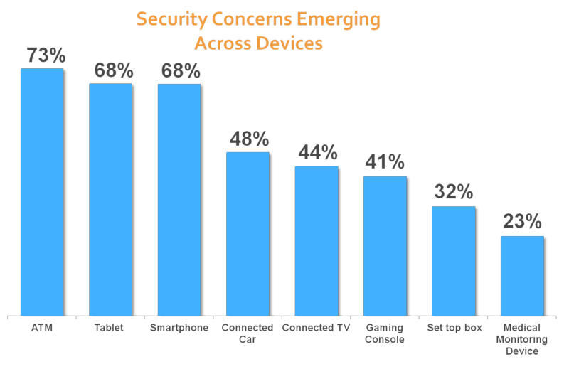 Consumer security blog