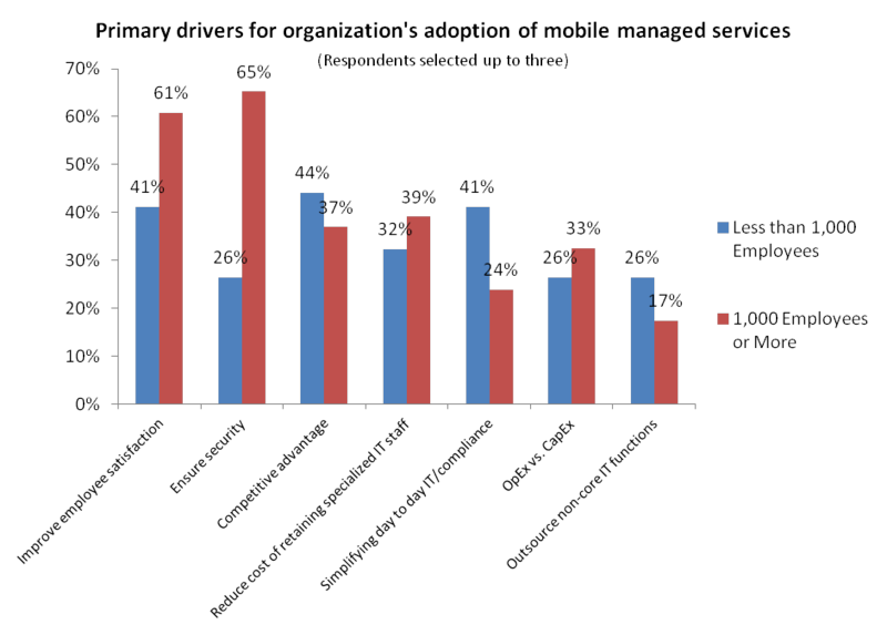 MMS Adoption Drivers