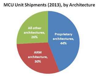 MCU Shipments by Architecture