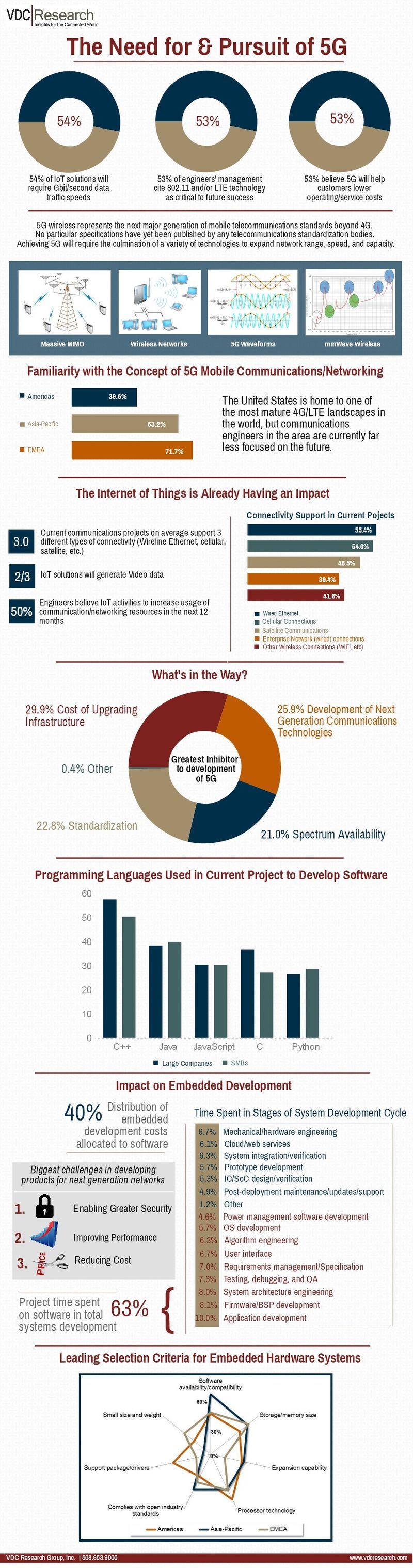 VDC 5G Infographic