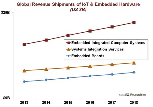 2015 Embedded Boards, Systems, Services PR Exhibit