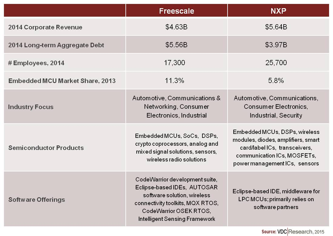 Vdc Research Embedded Microprocessor Board Systems Market Blog Pic Microcontroller Based Electronic Lock Last Few Years As A Result Of Its Aggressive Push Into The Internet Things Iot And Investments Made Facilitating Software Development For