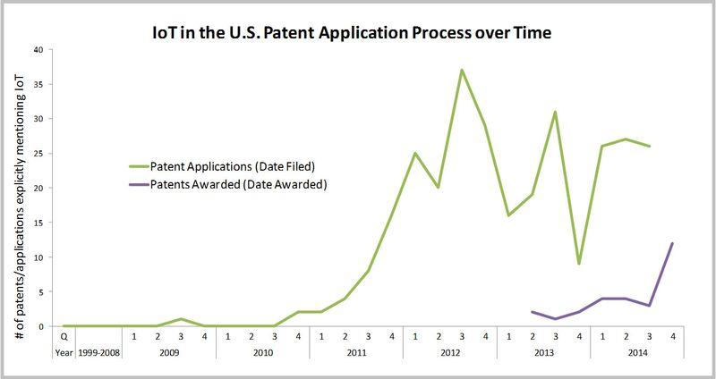 IoT Patent Chart