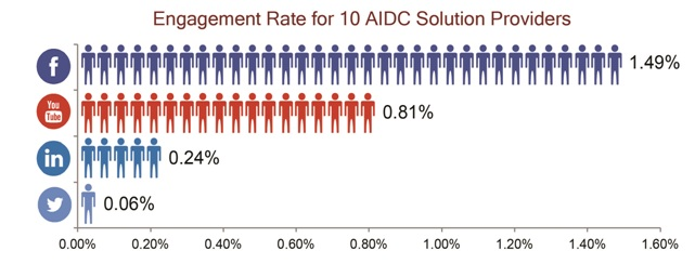 Engagement rate aidc social media